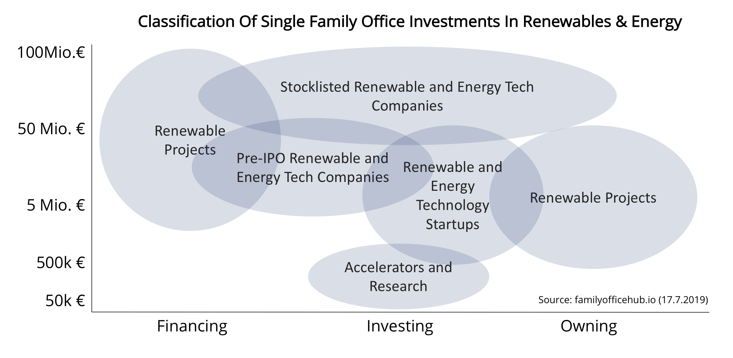 single family office investments renewables energy companies