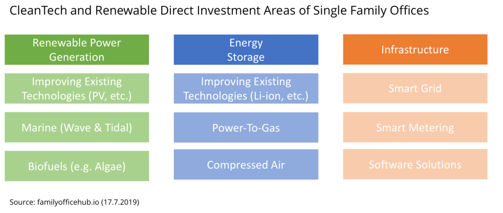 cleantech renewable investment sectors single family offices