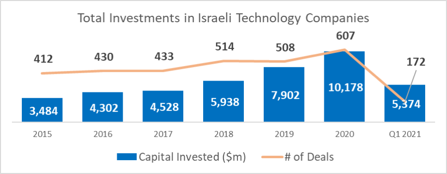 family office investments israel